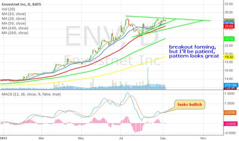 ENV: ENV - let's be patient - but pattern looks great