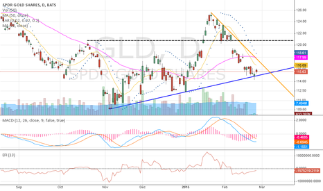 GLD: Double hammer, morning star forming on trendline