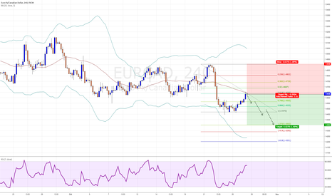 EURCAD: We got the 618, now looking for the 127
