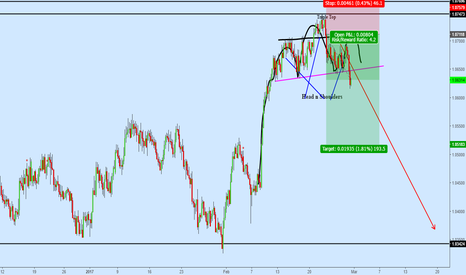 AUDNZD: AUDNZD Head and Shoulders w a Cherry on Top