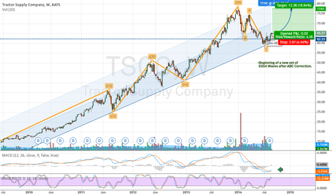 TSCO: TSCO - New Elliot Wave Pattern emerging w/ MACD support
