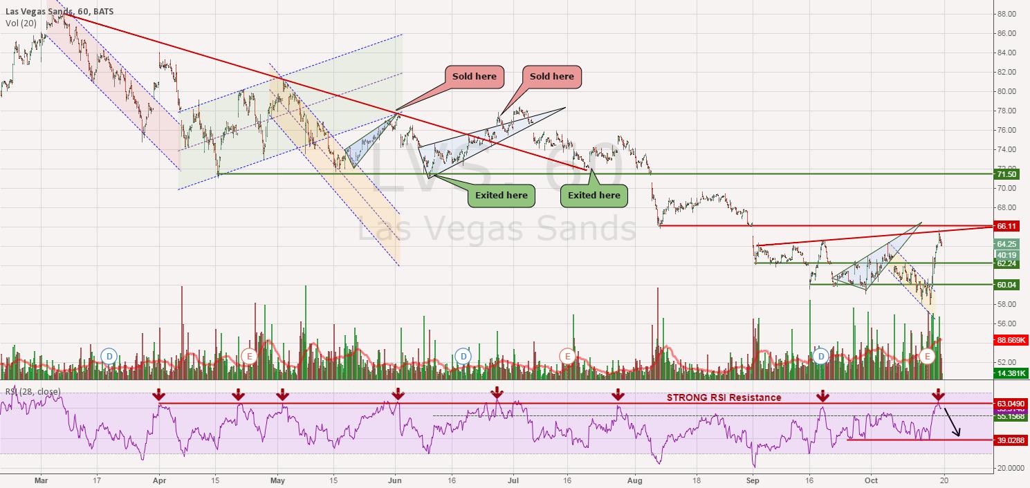 LVS - Same Sell Signal