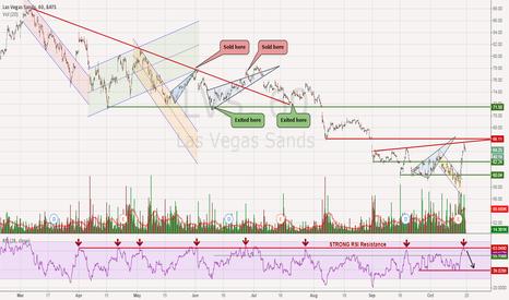 LVS: LVS - Same Sell Signal