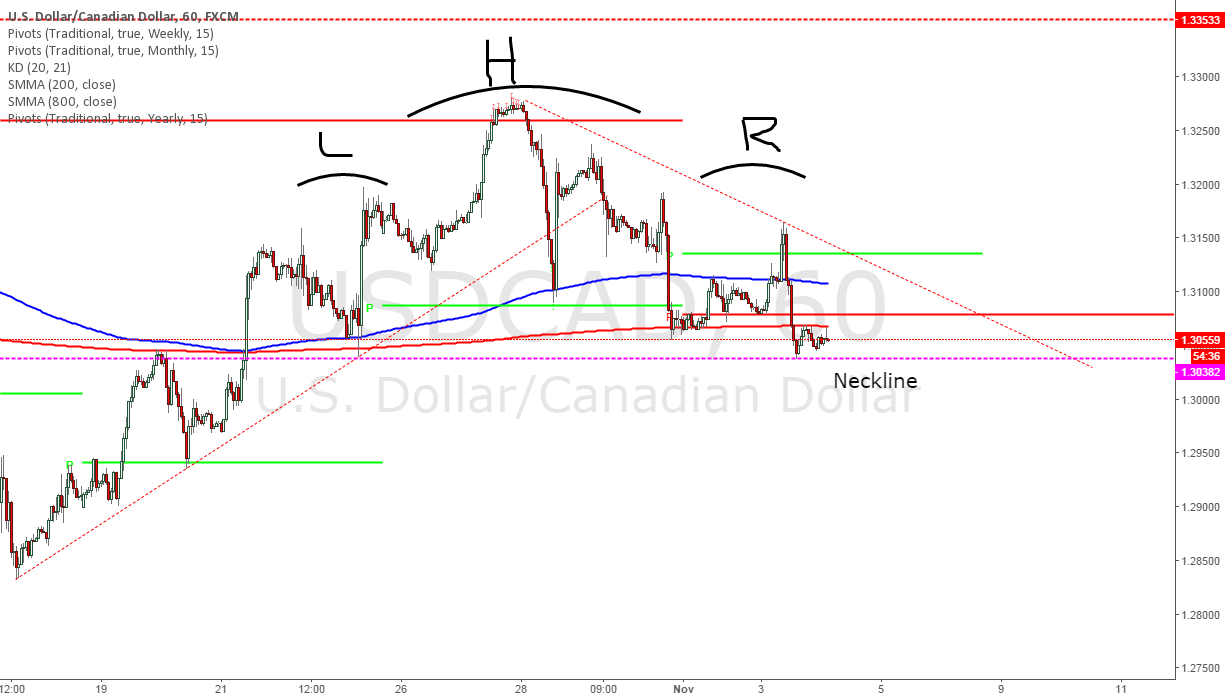 H&S for USDCAD