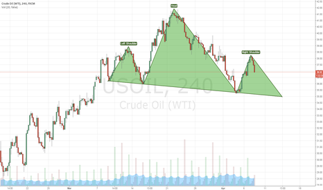 USOIL: #oil #USOIL Head And Shoulders Short term Reversal Pattern
