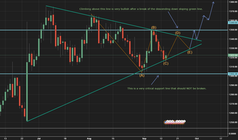 XAUUSD: Gold breakout approaching