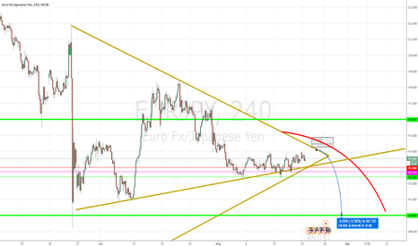 EURJPY: EURJPY extended Down - trending - Short target within sight