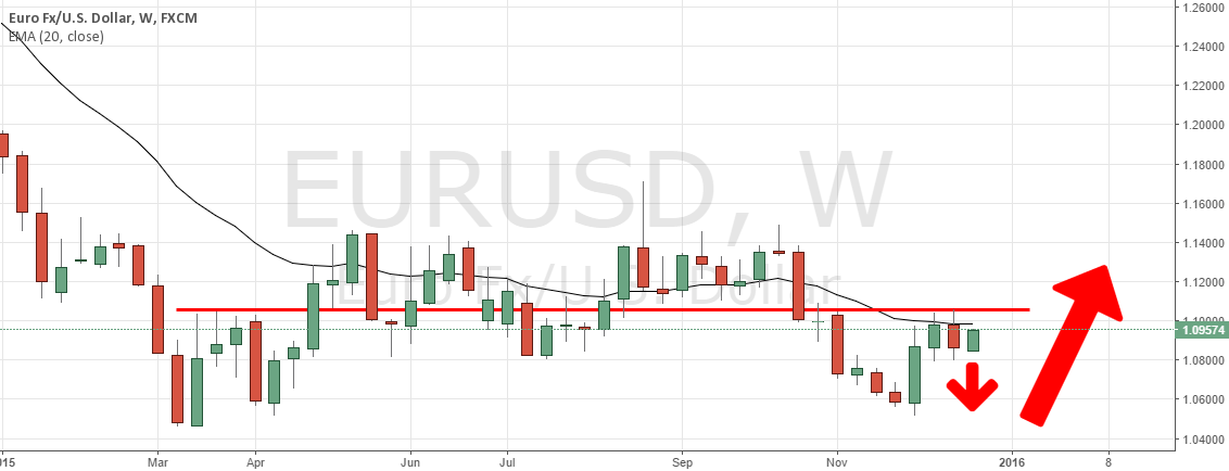 EUR/USD SHORT FROM 1.0975