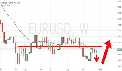 EURUSD: EUR/USD SHORT FROM 1.0975