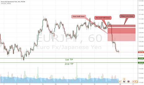 EURJPY: Daily Outlook EUR/JPY