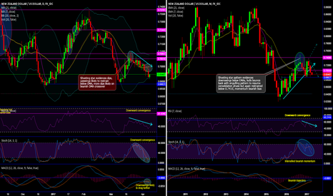 NZDUSD: NZD/USD Chartpack - Technicals & Trade Setup