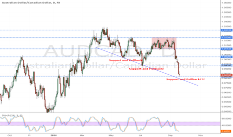 AUDCAD: Support and Pullback???