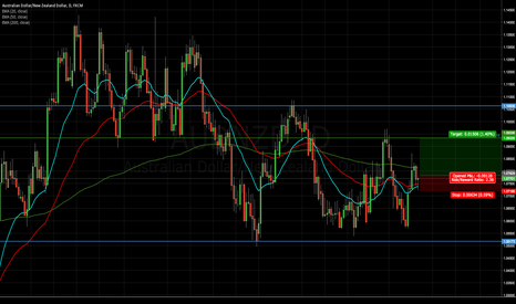 AUDNZD: AUDNZD Long Position Bouncing off both 20 and 50 EMA