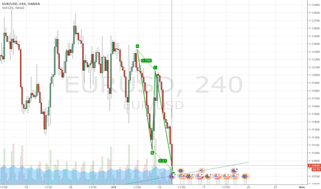 EURUSD: EurUsd having a good deal Right Now!!