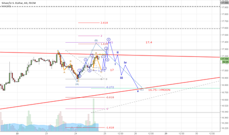 XAGUSD: Charting Waves for Silver Bull