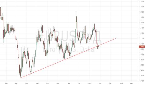 EURUSD: Продолжение монетарных решений