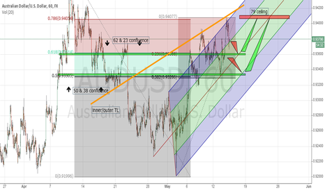 AUDUSD: AUDUSD Pullback for another entry possible