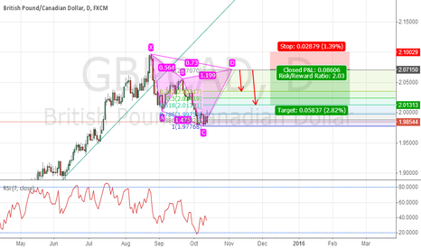 GBPCAD: GBPCAD BEARISH CYPHER IN DAILY CHART