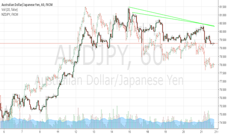 AUDJPY: AUDJPY May Resume Uptrend Tonight