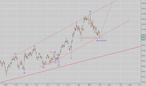 DXY: DXY Осторожно покупаем индекс доллара.