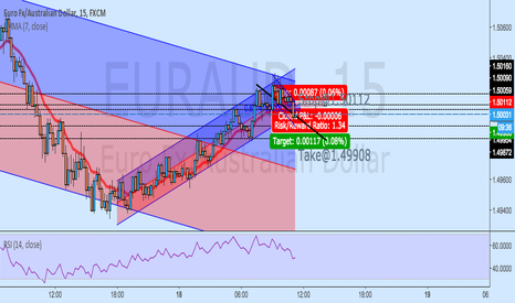 EURAUD: EURAUD - Bearish channel, possible bearish breakout