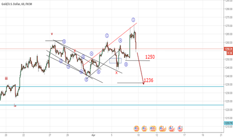 XAUUSD: Gold is it still a flat correction (Elliott Wave Analysis)