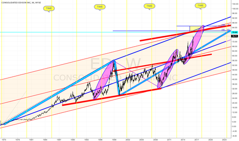 "ED: ""CAUTION"" CON ED APPROACHING LONG TERM BALANCE TARGETS"