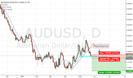AUDUSD: Clean break of support will result in a short position