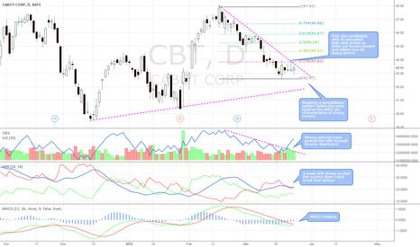 CBT: OBV volume break + bullish candle sticks + MACD crossing