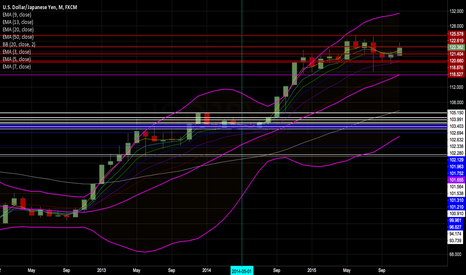 USDJPY: USD/JPY, Long based on Monthly Chart, Enter after Dec FOMC