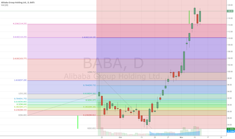 BABA: IPO trick with fibs