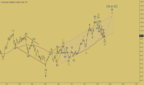 DXY: Индекс доллара - возвращение быков