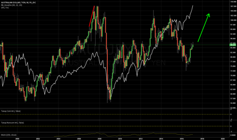 AUDJPY: AUDJPY LONG: Divergence with equities