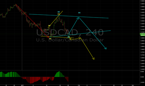 USDCAD: USDCAD Two possible consolidatons