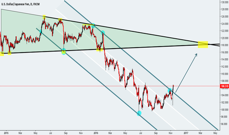 USDJPY: see you chart