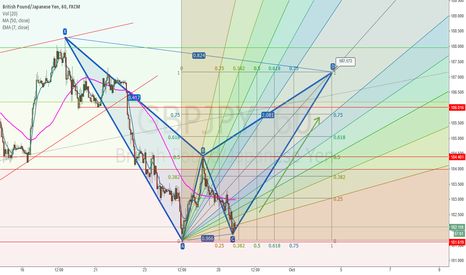 GBPJPY: POTENTIAL GARTLEY TO 187.17