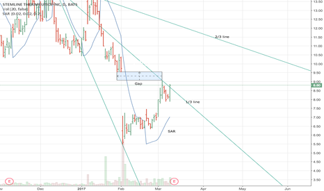 STML: STML Flag into Uptrend
