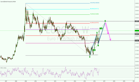 EURGBP: SELL EURGB AT 0.8707