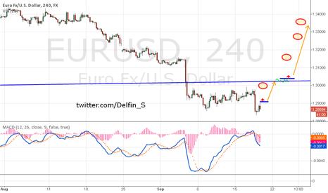 EURUSD: EurUsd - long opportunities.