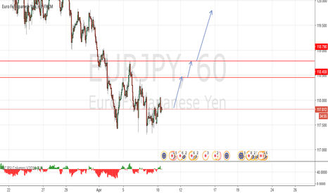 EURJPY: the upside prevails