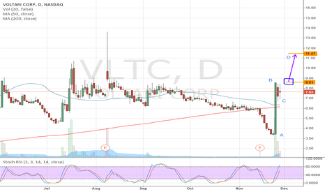 VLTC: VLTC: Possible High and Tight Flag
