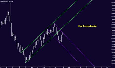 XAUUSD: Gold Turning Bearish