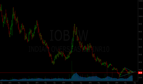 IOB: Indian Overseas Bank...fresh downturn to start