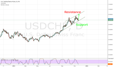 USDCHF: Up-trend towards key resistance levels (Buy)