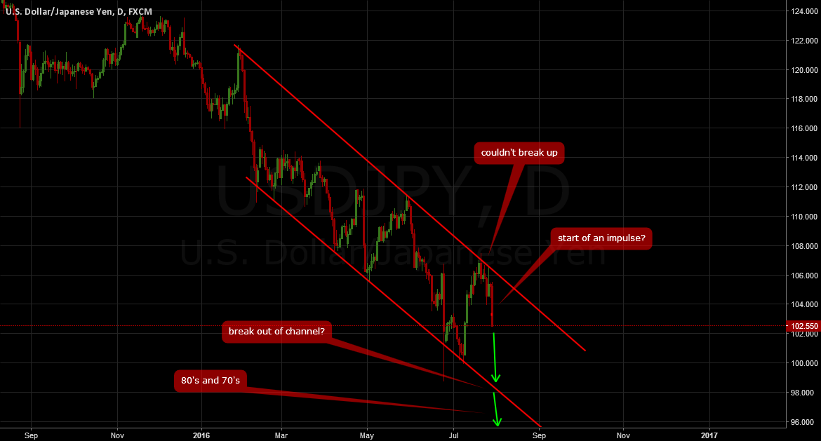 USDJPY: We are heading down... 90