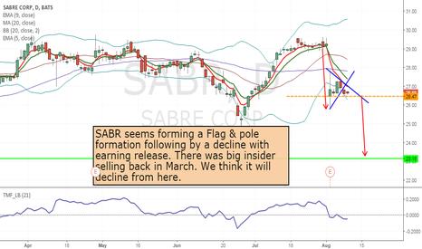 SABR: SABR - short from 26.47