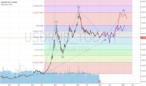 USDRUB_TOD: Доллар еще раз сходит на вершину