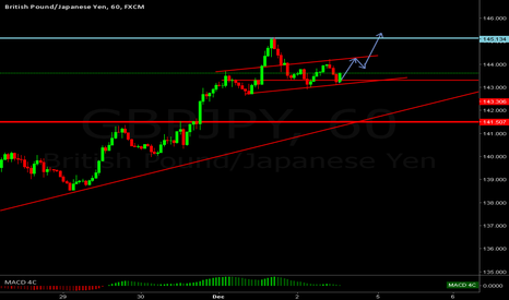 GBPJPY: Still think the pair is headed to the yesterdays high