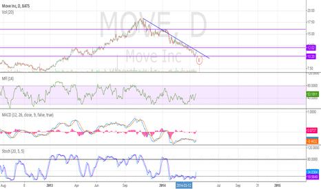 MOVE: move