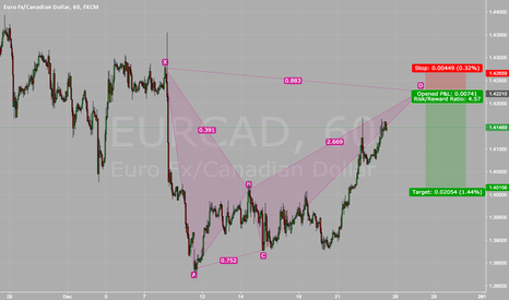 EURCAD: EURCAD Potential Bearish Bat